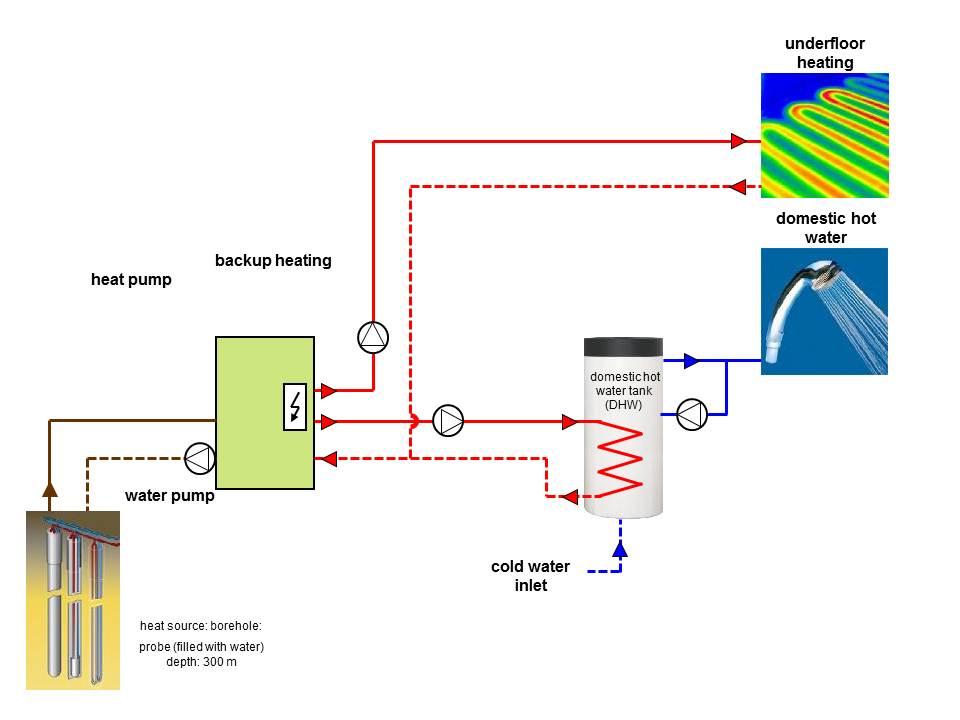 special heat pump system